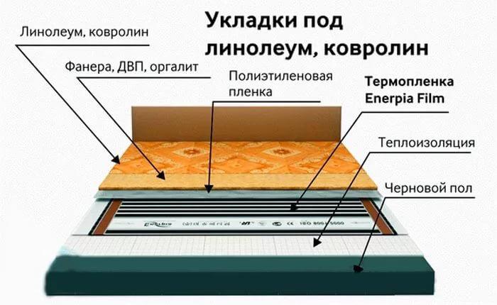 Линолеум на теплый пол